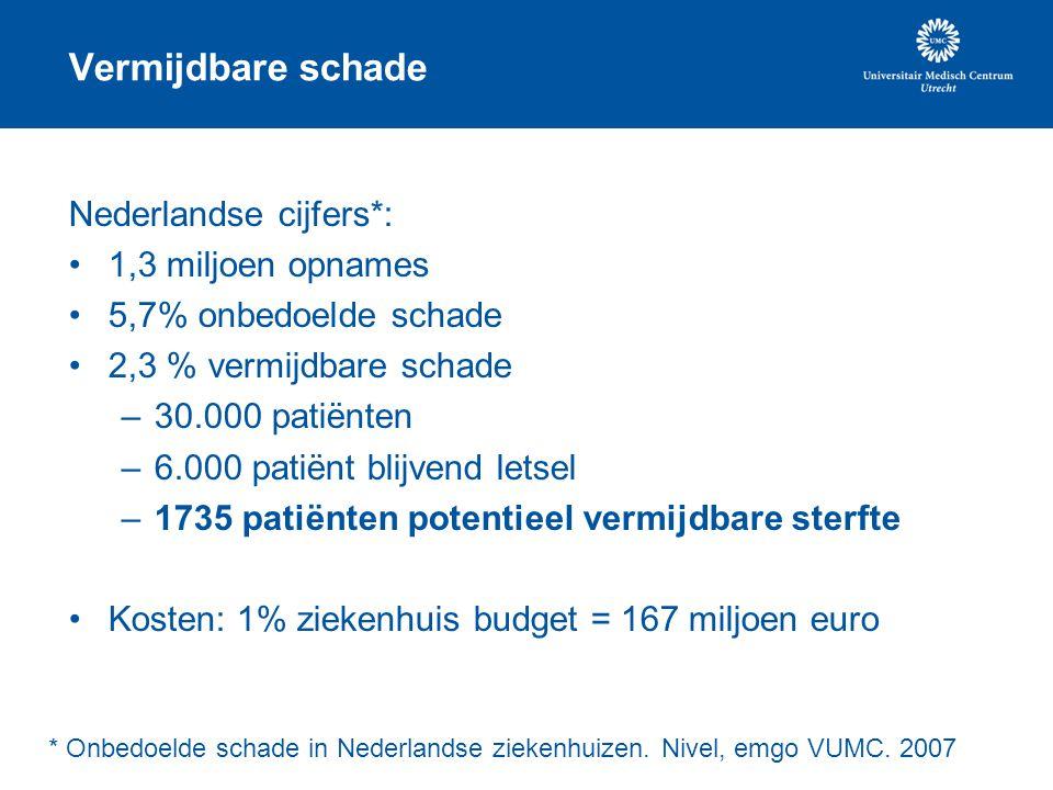 Vermijdbare schade Nederlandse cijfers*: 1,3 miljoen opnames