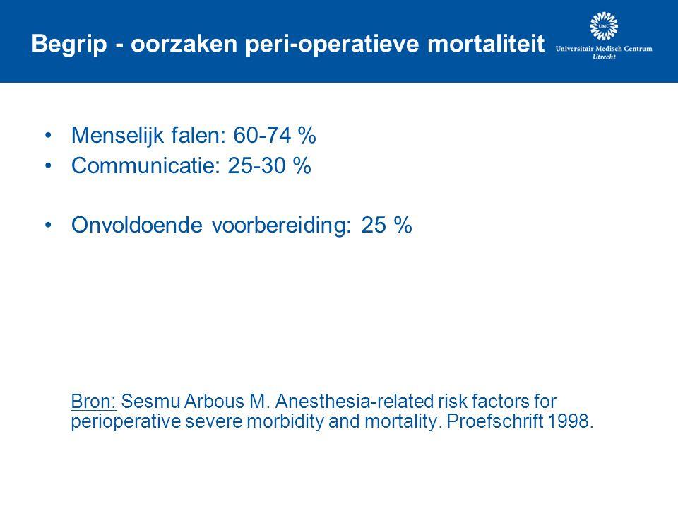 Begrip - oorzaken peri-operatieve mortaliteit