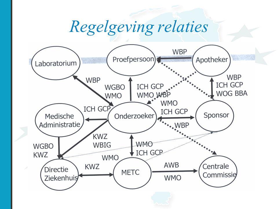 Regelgeving relaties