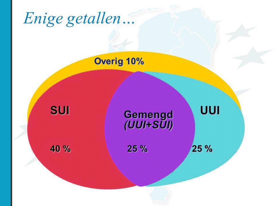 Enige getallen… z SUI Gemengd (UUI+SUI) UUI 40 % 25 % Overig 10%