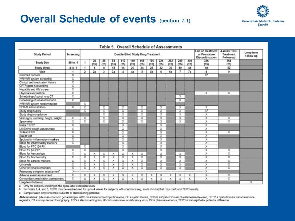 Overall Schedule of events (section 7.1)
