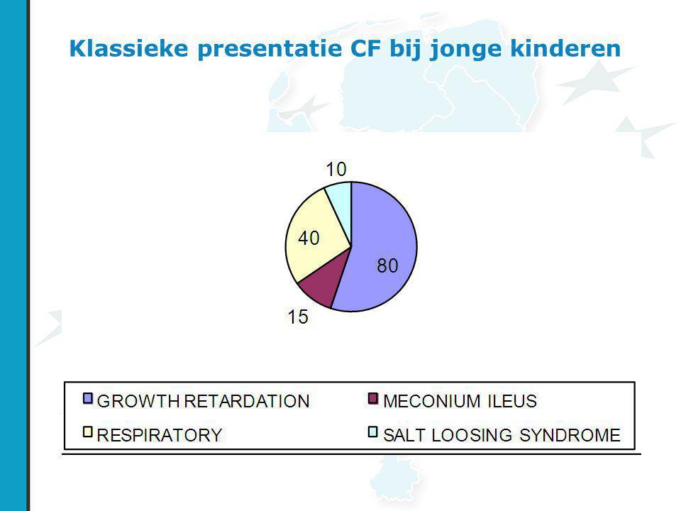 Klassieke presentatie CF bij jonge kinderen