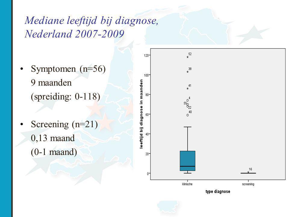 Mediane leeftijd bij diagnose, Nederland 2007-2009