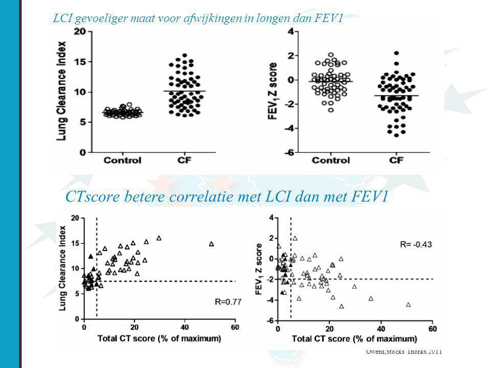 CTscore betere correlatie met LCI dan met FEV1