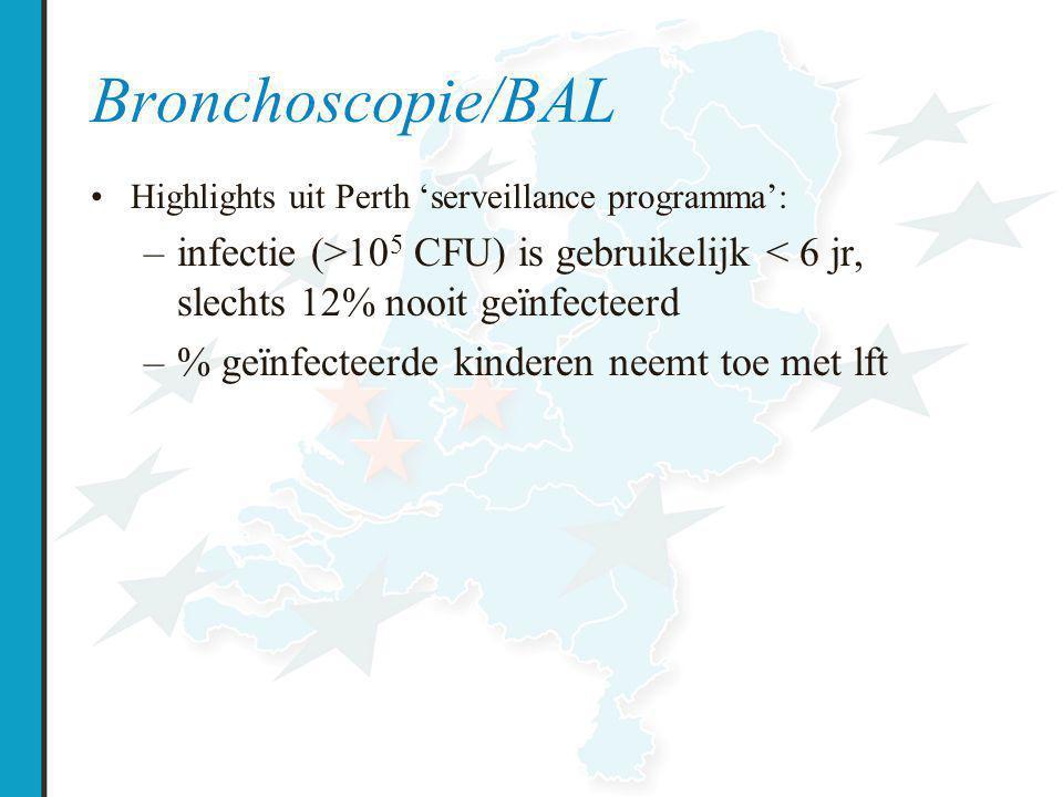 Bronchoscopie/BAL Highlights uit Perth 'serveillance programma': infectie (>105 CFU) is gebruikelijk < 6 jr, slechts 12% nooit geïnfecteerd.