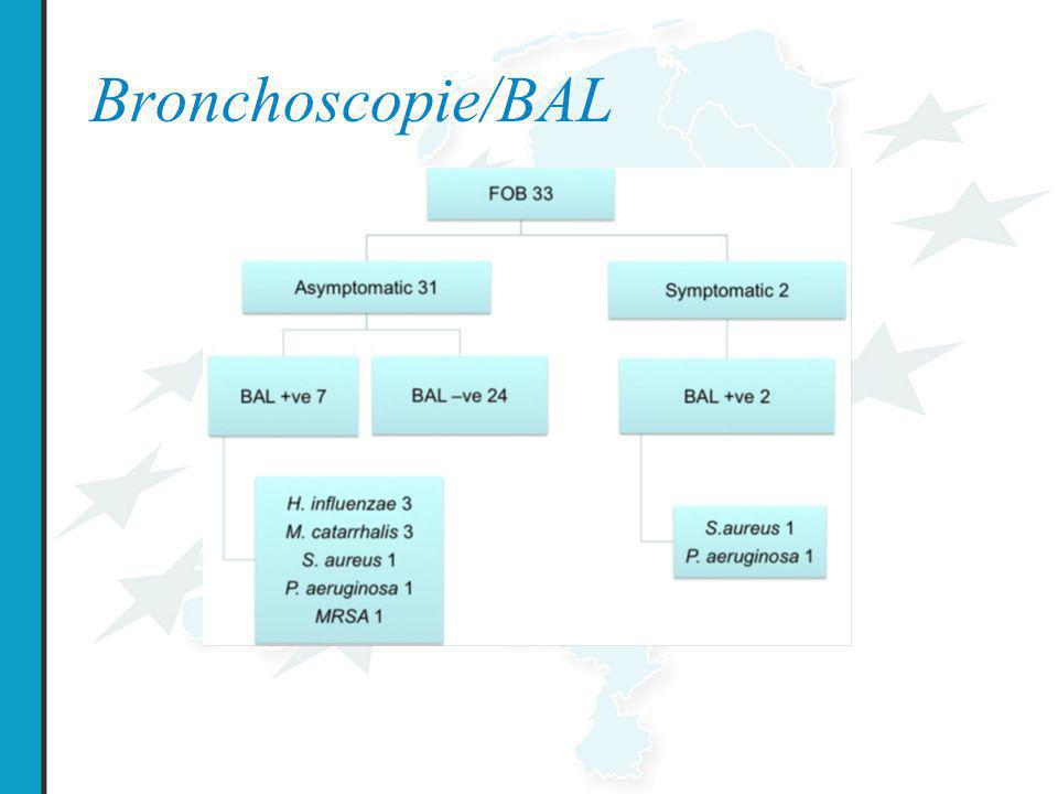 Bronchoscopie/BAL Fig 1. Distribution of pathogens fromBAL(n ¼ 33) and relationship with symptoms, 11 isolates in.