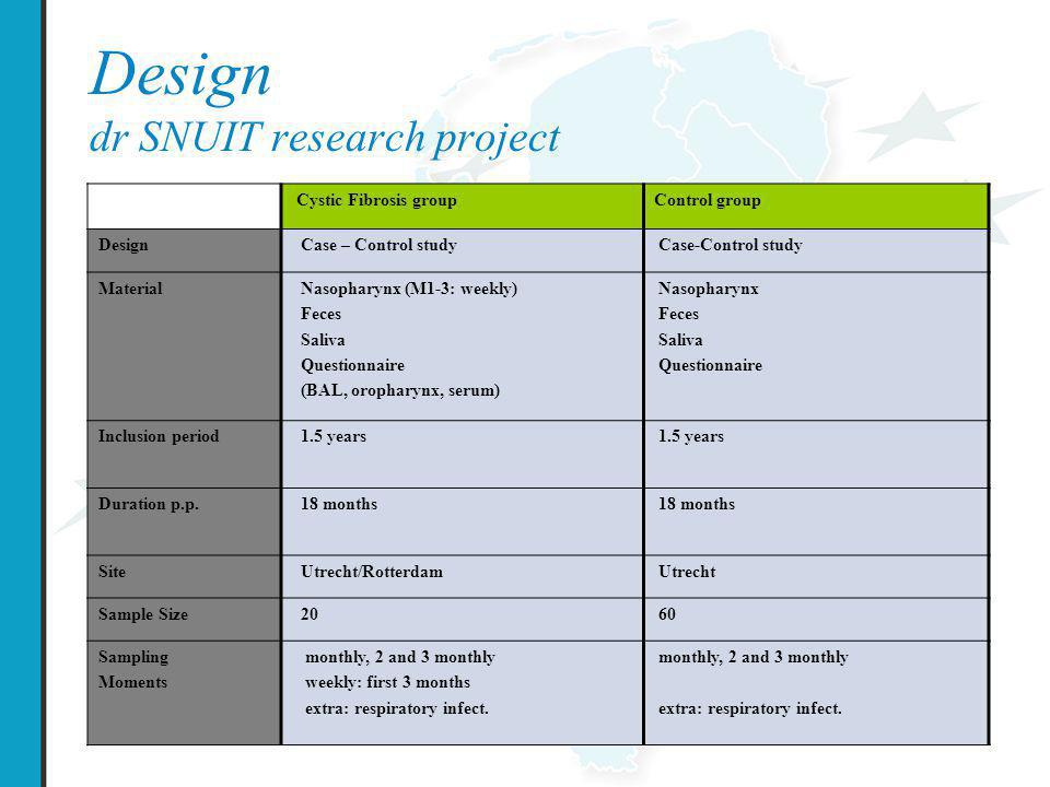 Design dr SNUIT research project