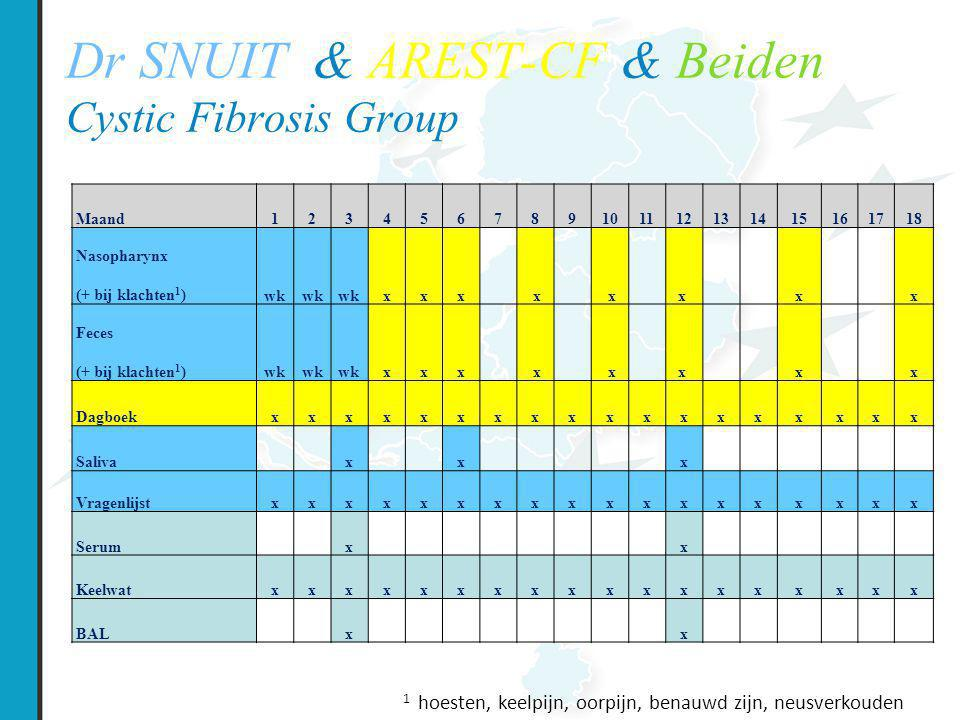 Dr SNUIT & AREST-CF & Beiden Cystic Fibrosis Group