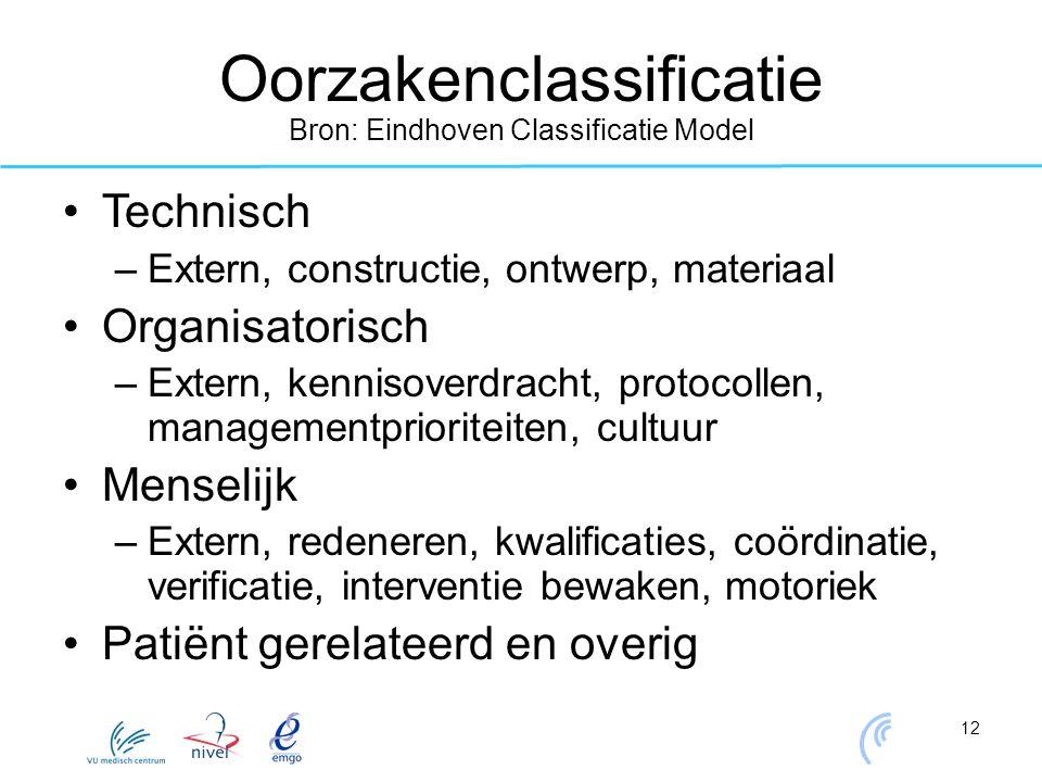 Oorzakenclassificatie Bron: Eindhoven Classificatie Model