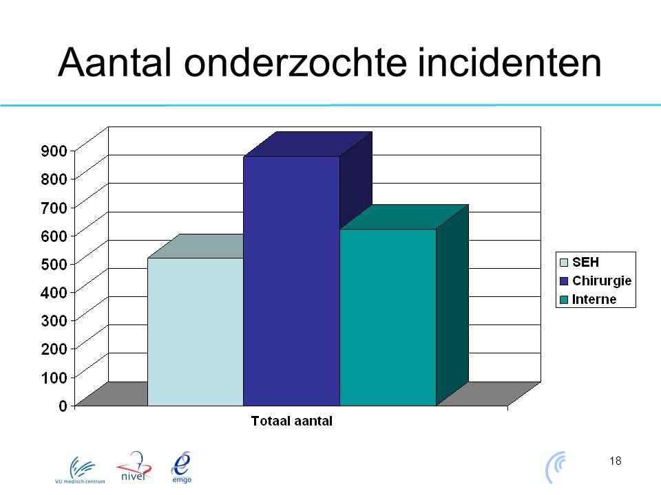 Aantal onderzochte incidenten