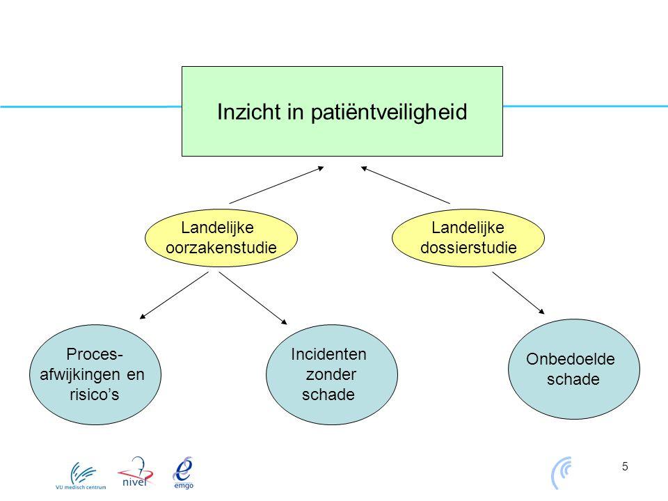 Inzicht in patiëntveiligheid