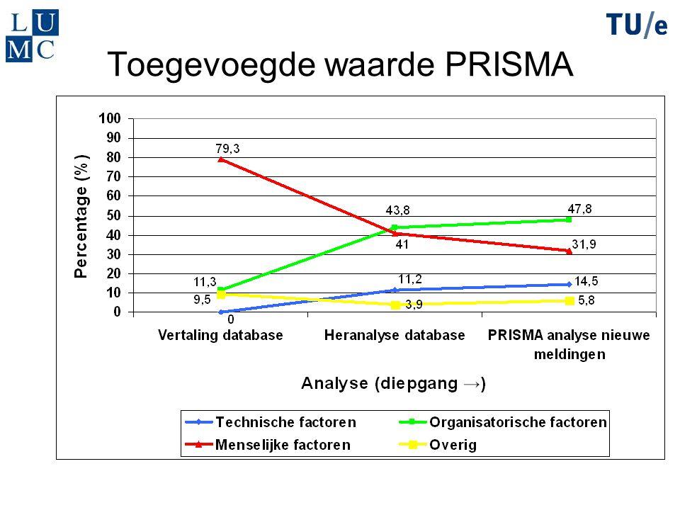 Toegevoegde waarde PRISMA