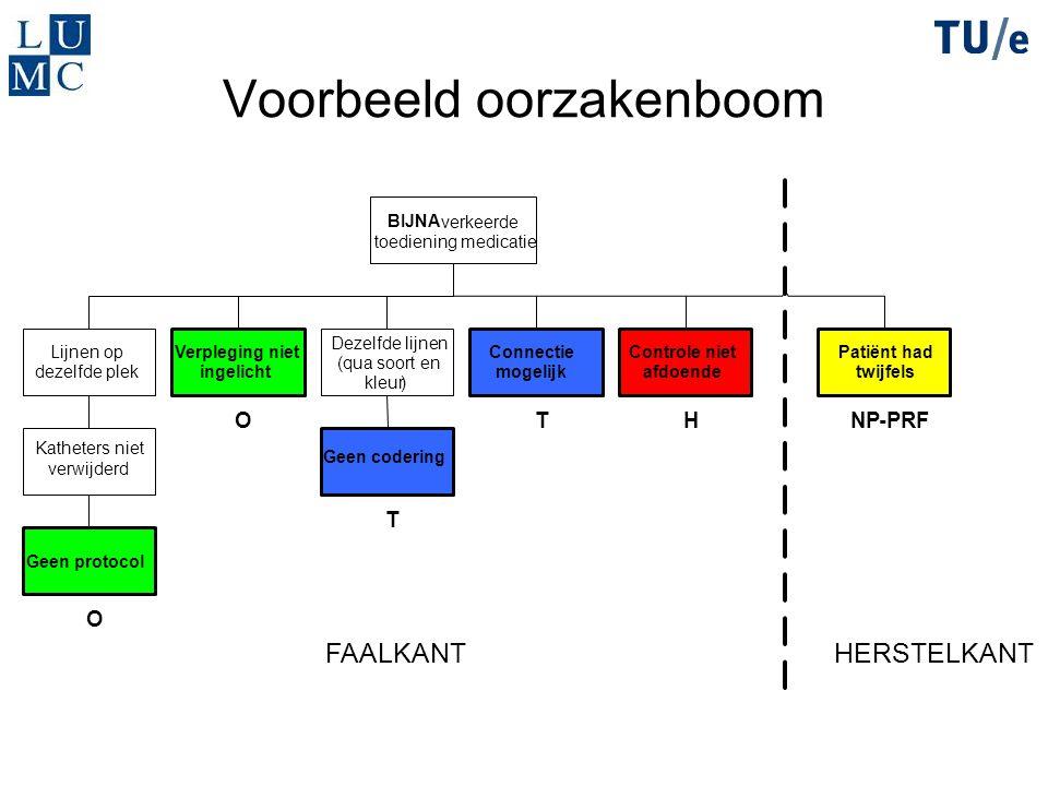 Voorbeeld oorzakenboom