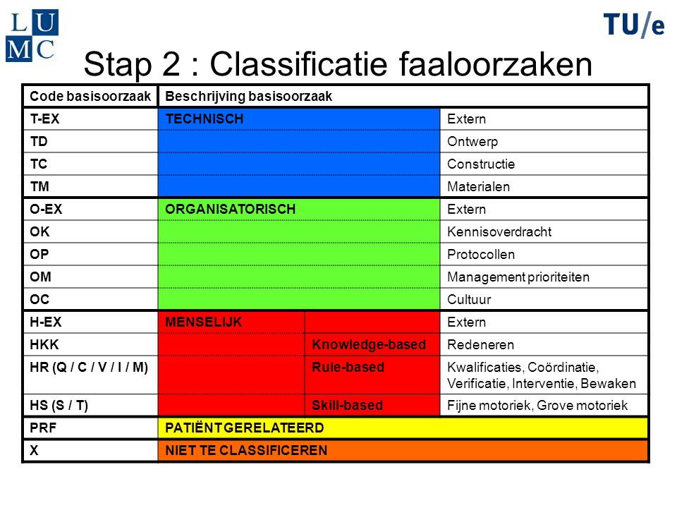 Stap 2 : Classificatie faaloorzaken