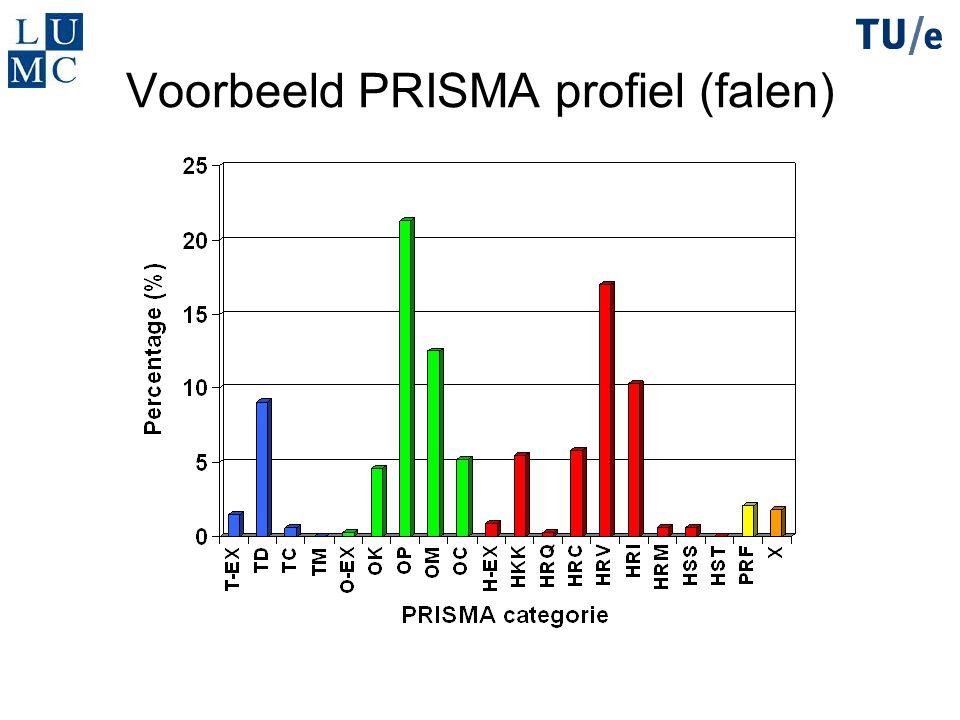 Voorbeeld PRISMA profiel (falen)