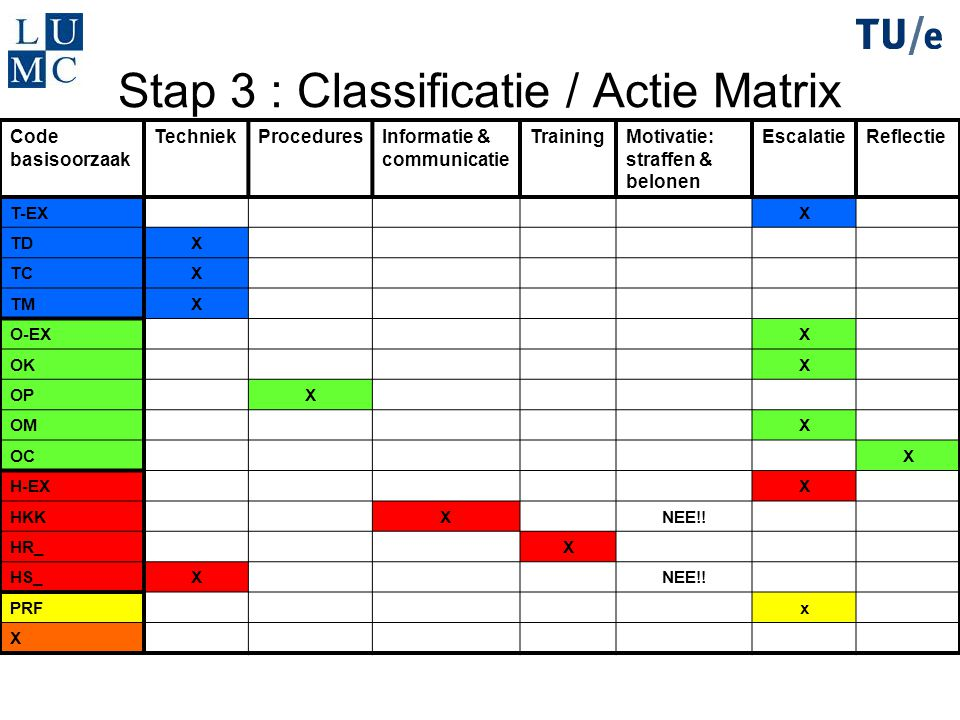 Stap 3 : Classificatie / Actie Matrix