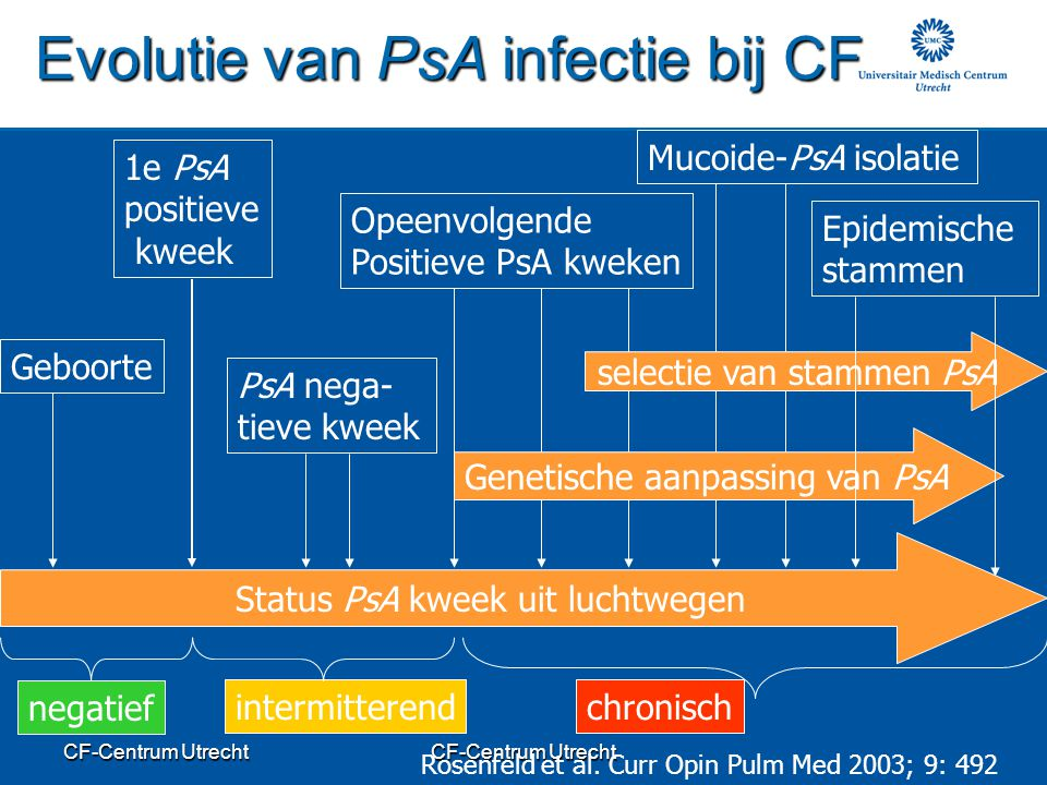 Evolutie van PsA infectie bij CF