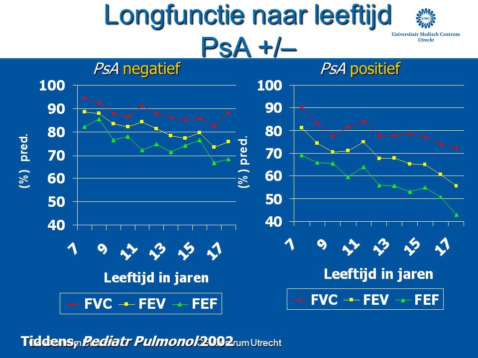 Longfunctie naar leeftijd PsA +/–