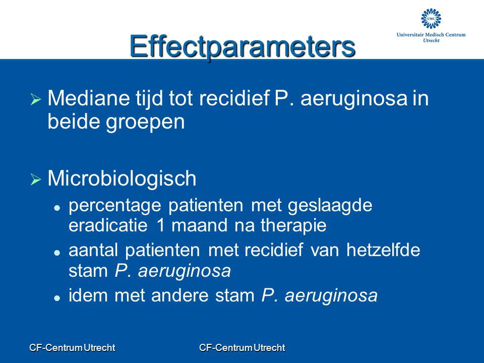 Effectparameters Mediane tijd tot recidief P. aeruginosa in beide groepen. Microbiologisch.