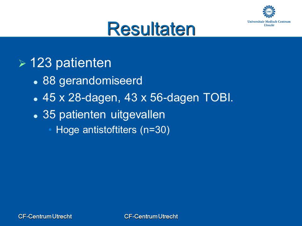 Resultaten 123 patienten 88 gerandomiseerd