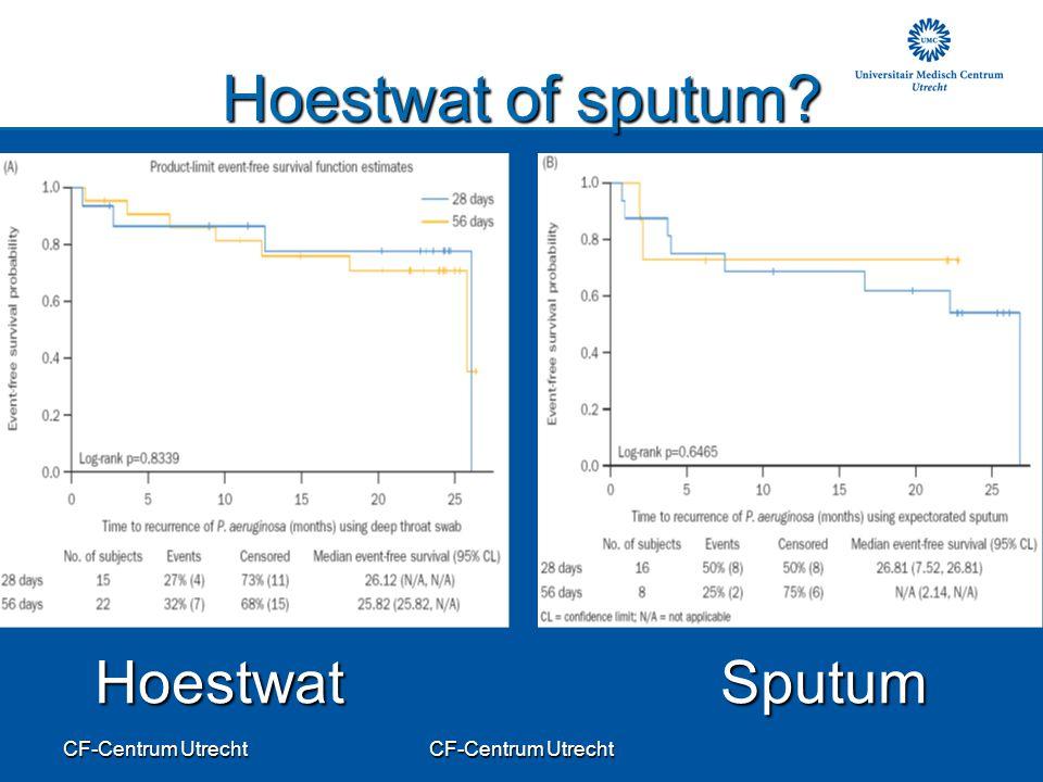 Hoestwat of sputum Hoestwat Sputum CF-Centrum Utrecht