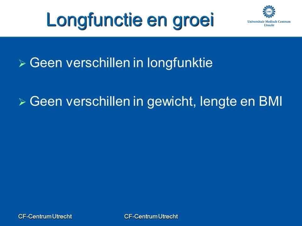 Longfunctie en groei Geen verschillen in longfunktie