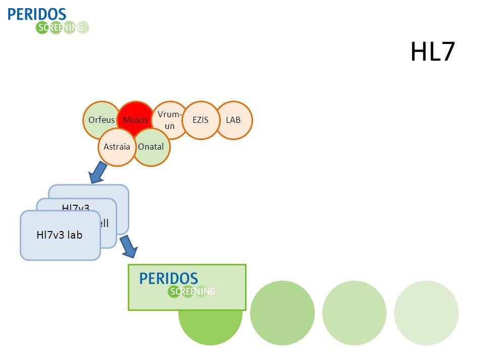 HL7 Hl7v3 start en uitkomst Hl7v3 SEO/counselling Hl7v3 lab Orfeus