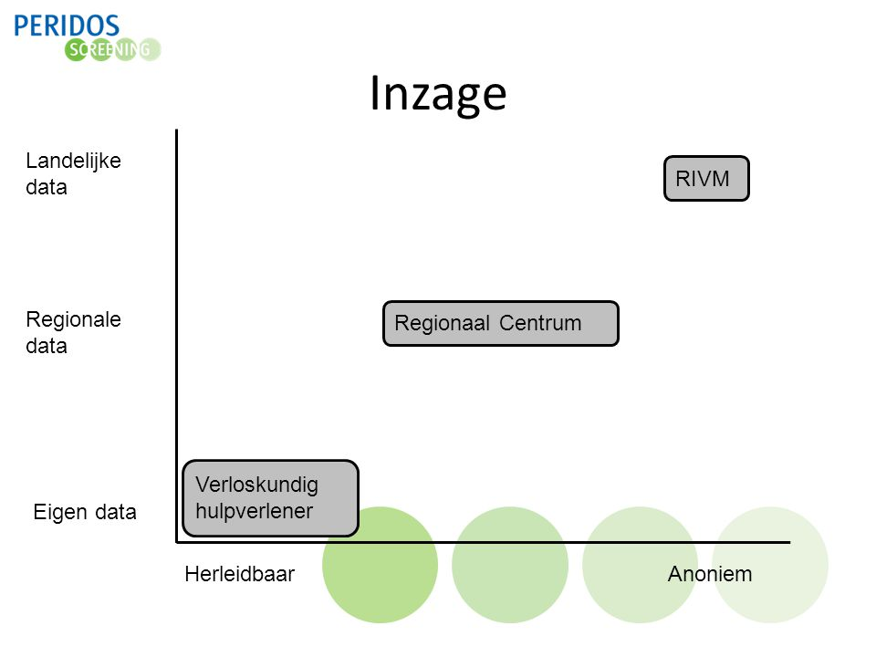 Inzage Landelijke data RIVM Regionale data Regionaal Centrum
