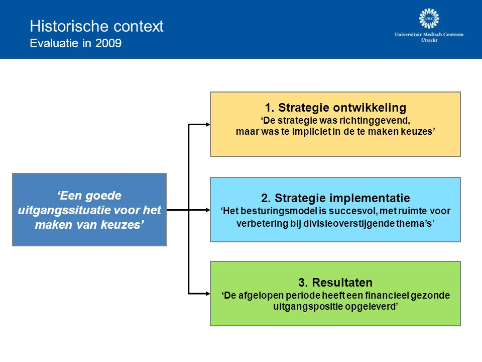Historische context Evaluatie in 2009