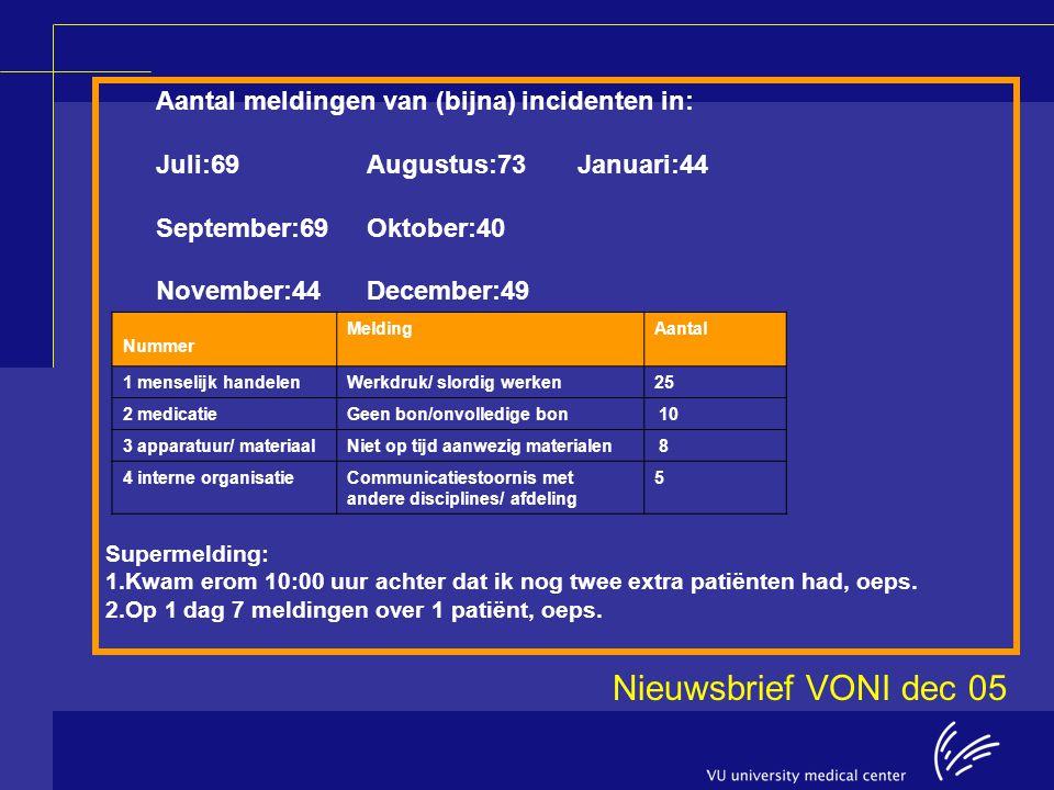Nieuwsbrief VONI dec 05 Aantal meldingen van (bijna) incidenten in: