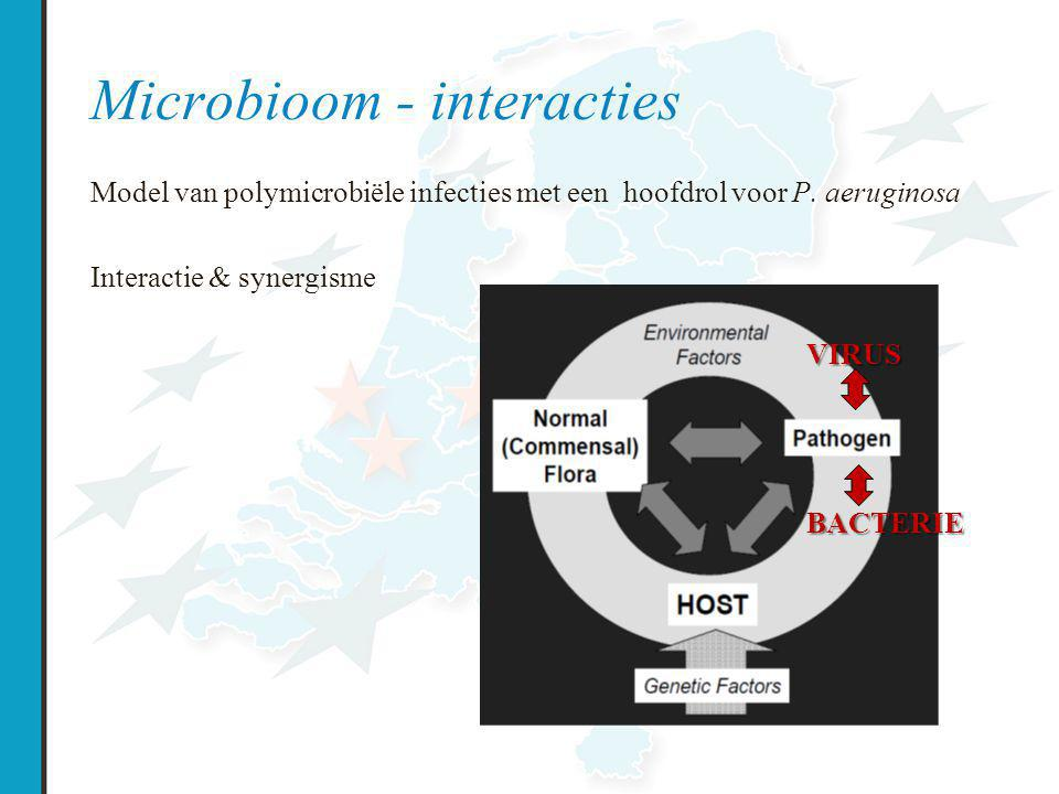 Microbioom - interacties