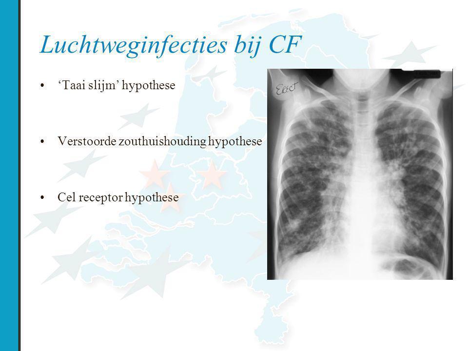 Luchtweginfecties bij CF