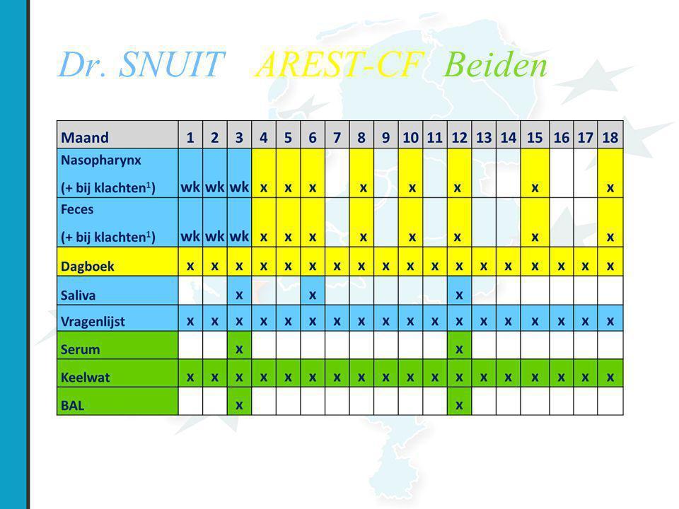 Dr. SNUIT - AREST-CF Beiden