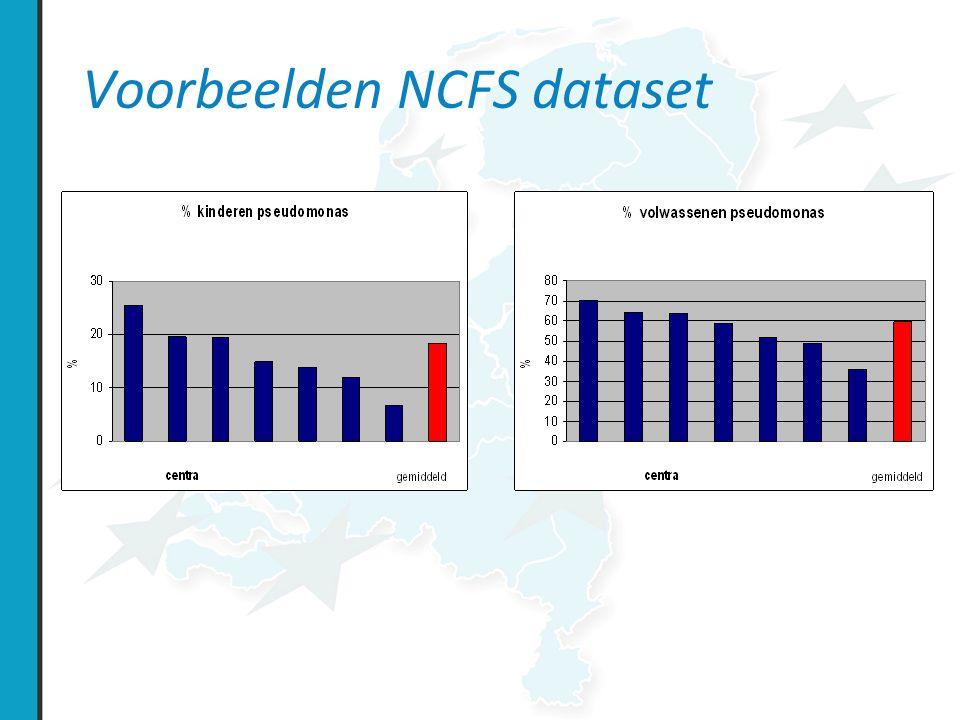 Voorbeelden NCFS dataset