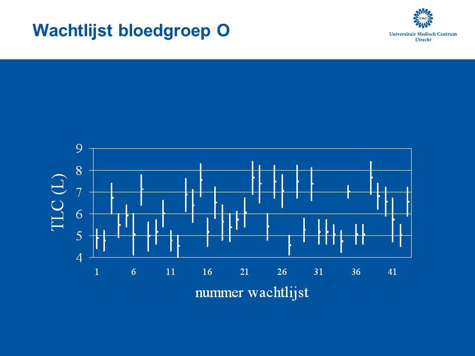 Wachtlijst bloedgroep O
