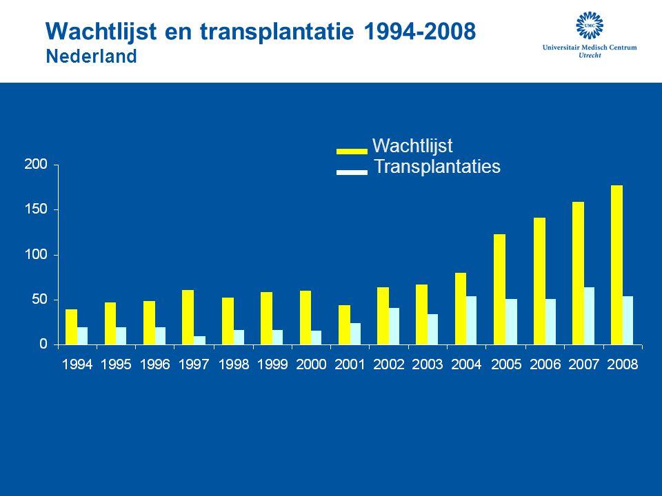 Wachtlijst en transplantatie 1994-2008 Nederland