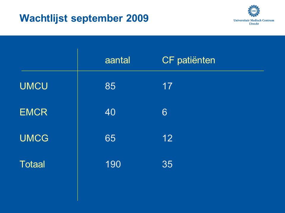 Wachtlijst september 2009 aantal CF patiënten UMCU 85 17 EMCR 40 6