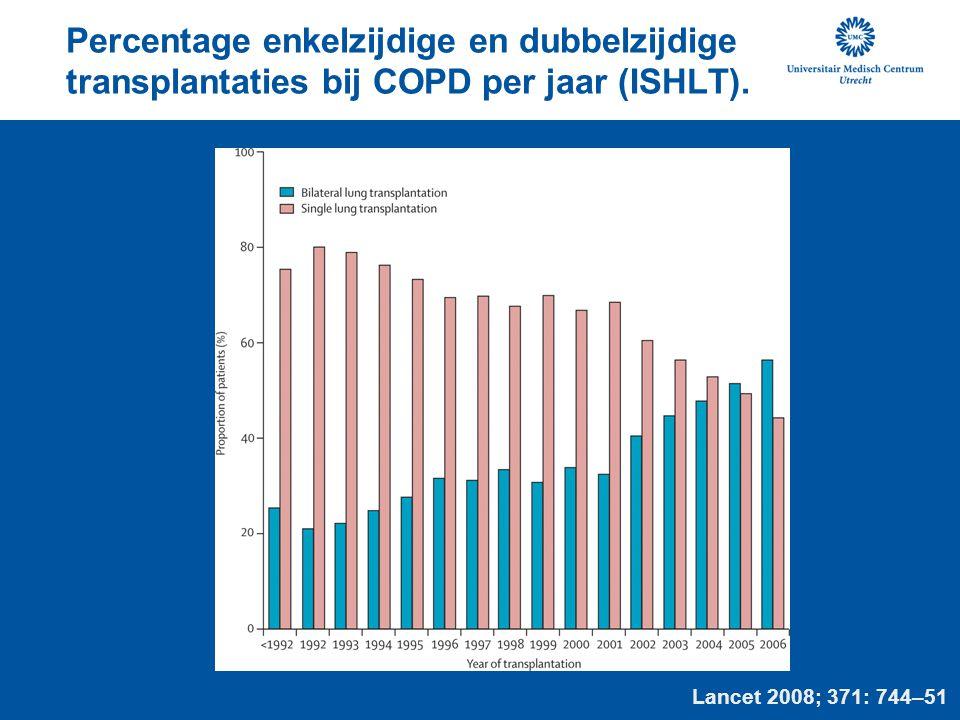 Percentage enkelzijdige en dubbelzijdige transplantaties bij COPD per jaar (ISHLT).