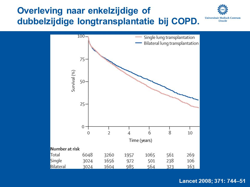 Overleving naar enkelzijdige of dubbelzijdige longtransplantatie bij COPD.
