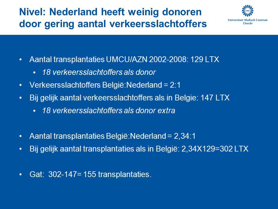Nivel: Nederland heeft weinig donoren door gering aantal verkeersslachtoffers