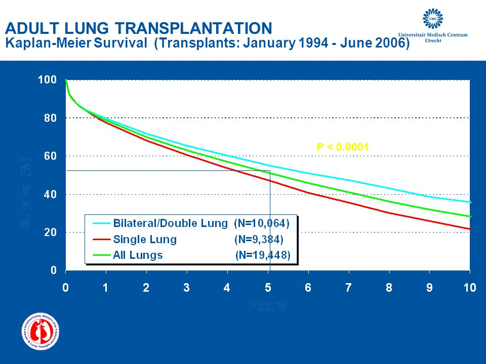 ADULT LUNG TRANSPLANTATION Kaplan-Meier Survival (Transplants: January 1994 - June 2006)