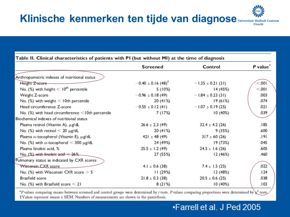Klinische kenmerken ten tijde van diagnose