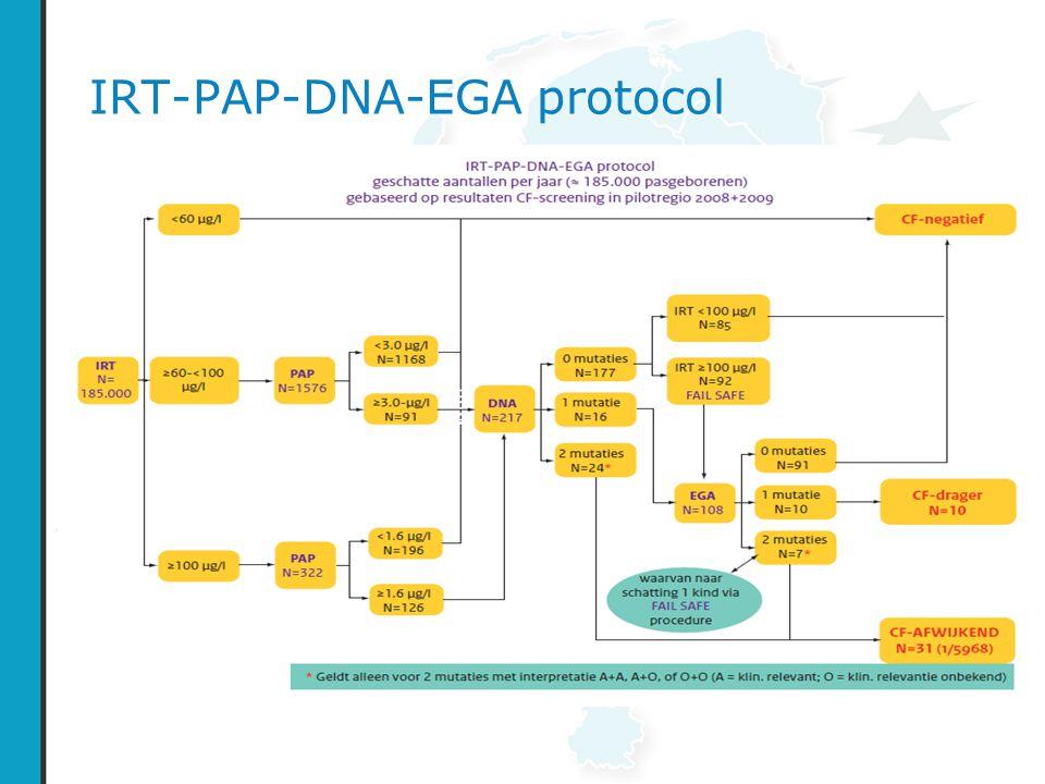 IRT-PAP-DNA-EGA protocol