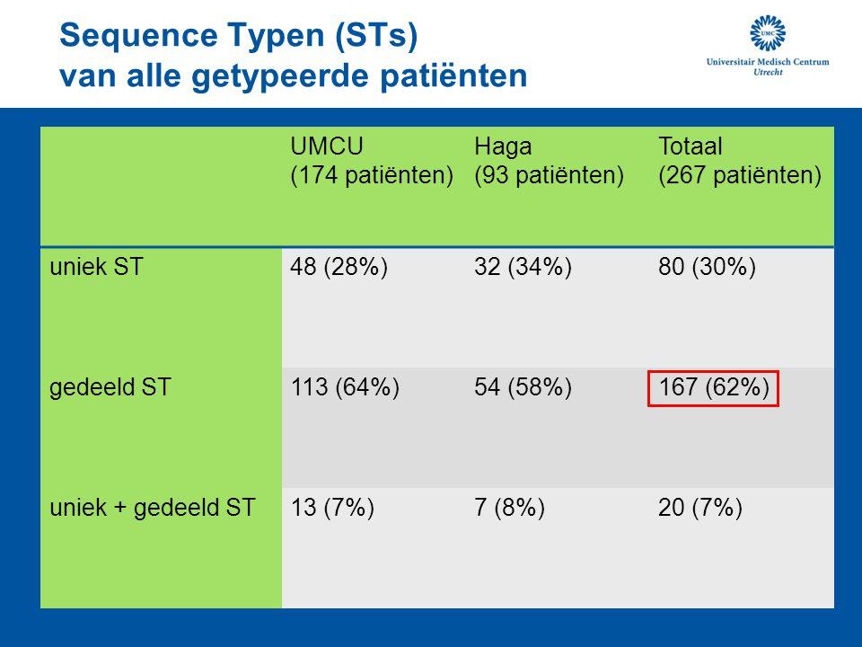Sequence Typen (STs) van alle getypeerde patiënten