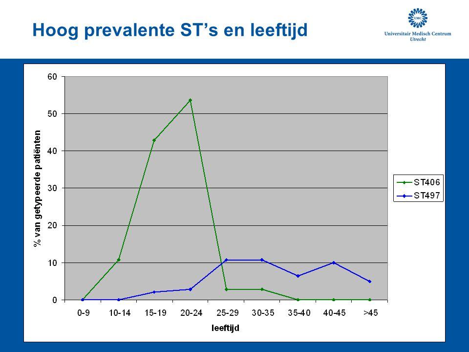 Hoog prevalente ST's en leeftijd