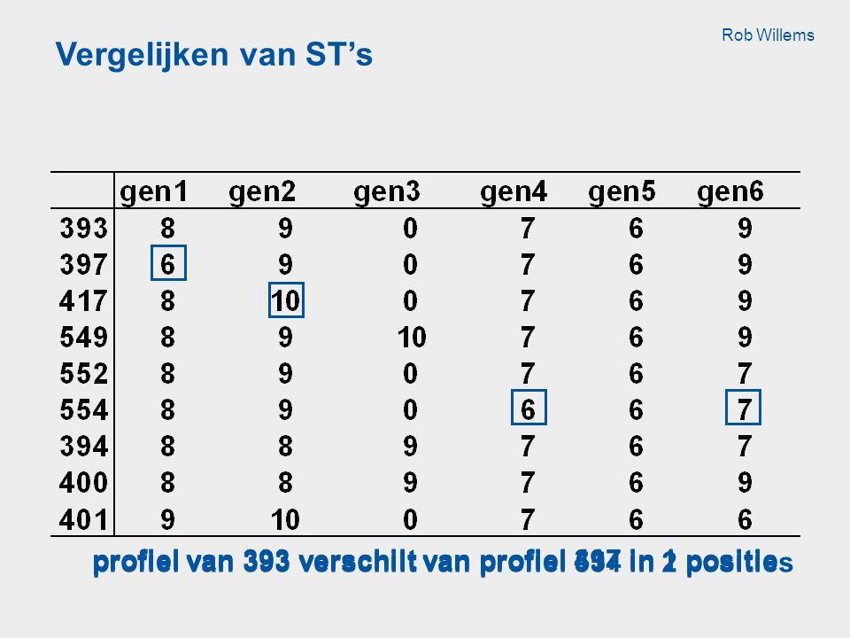 Vergelijken van ST's Rob Willems. profiel van 393 verschilt van profiel 554 in 2 posities. profiel van 393 verschilt van profiel 417 in 1 positie.