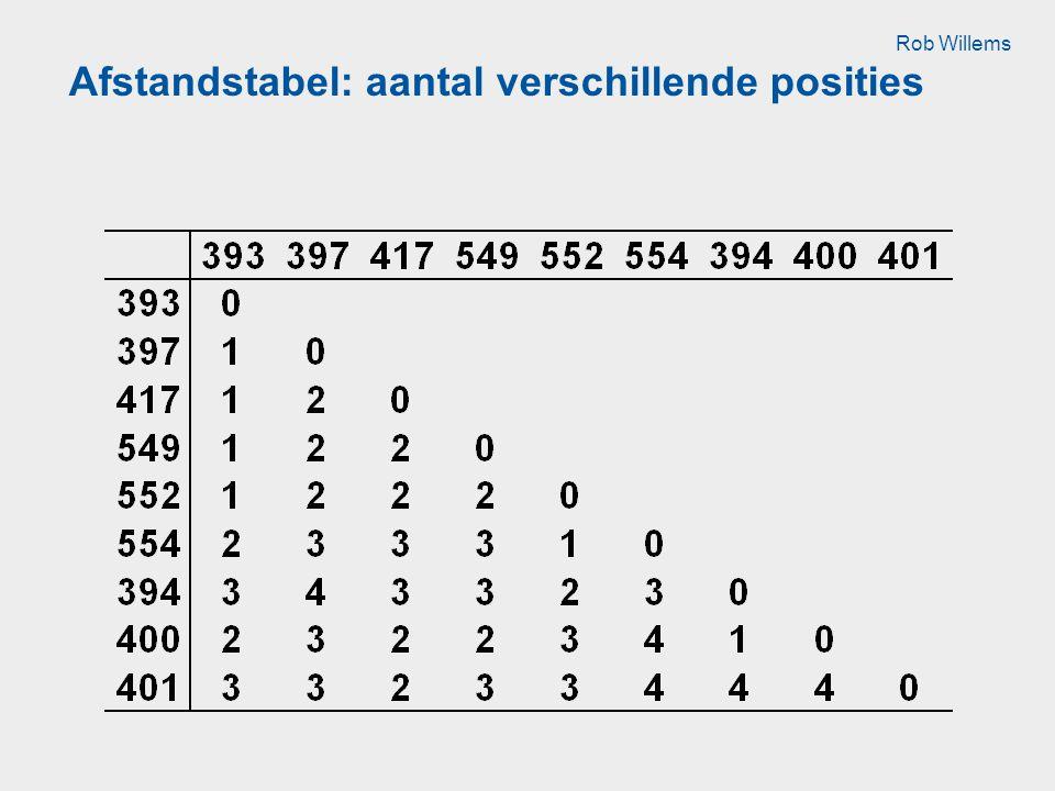 Afstandstabel: aantal verschillende posities