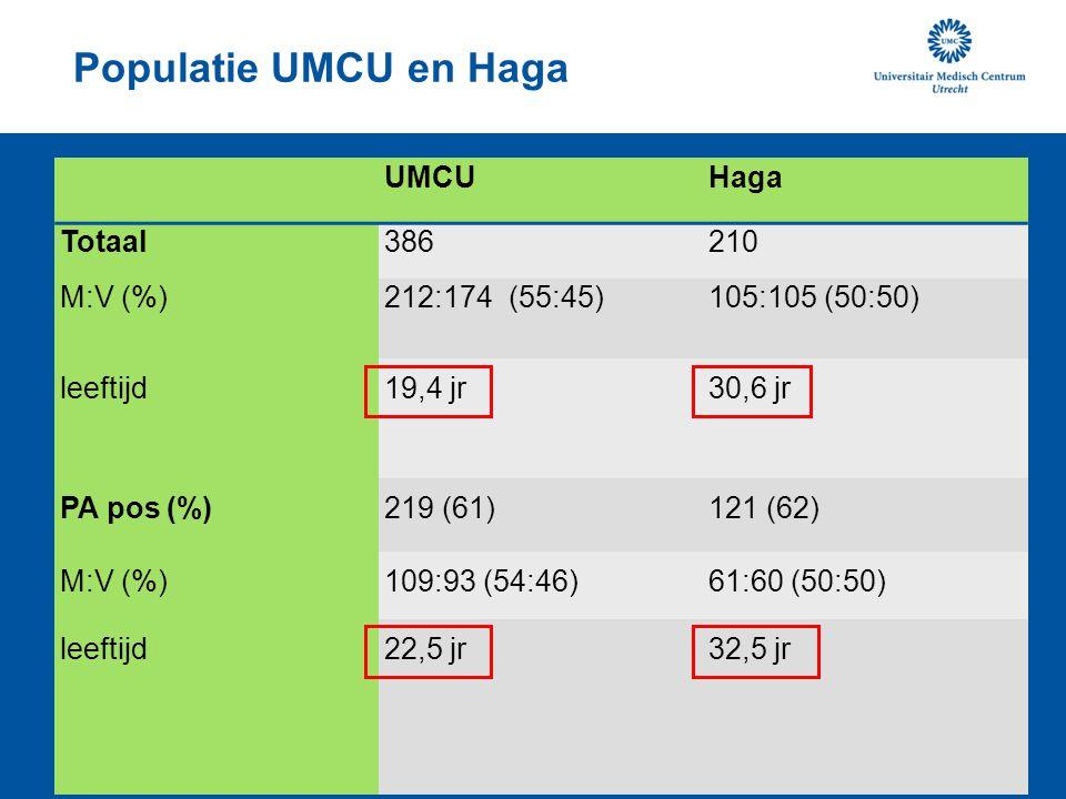 Populatie UMCU en Haga UMCU Haga Totaal 386 210 M:V (%)