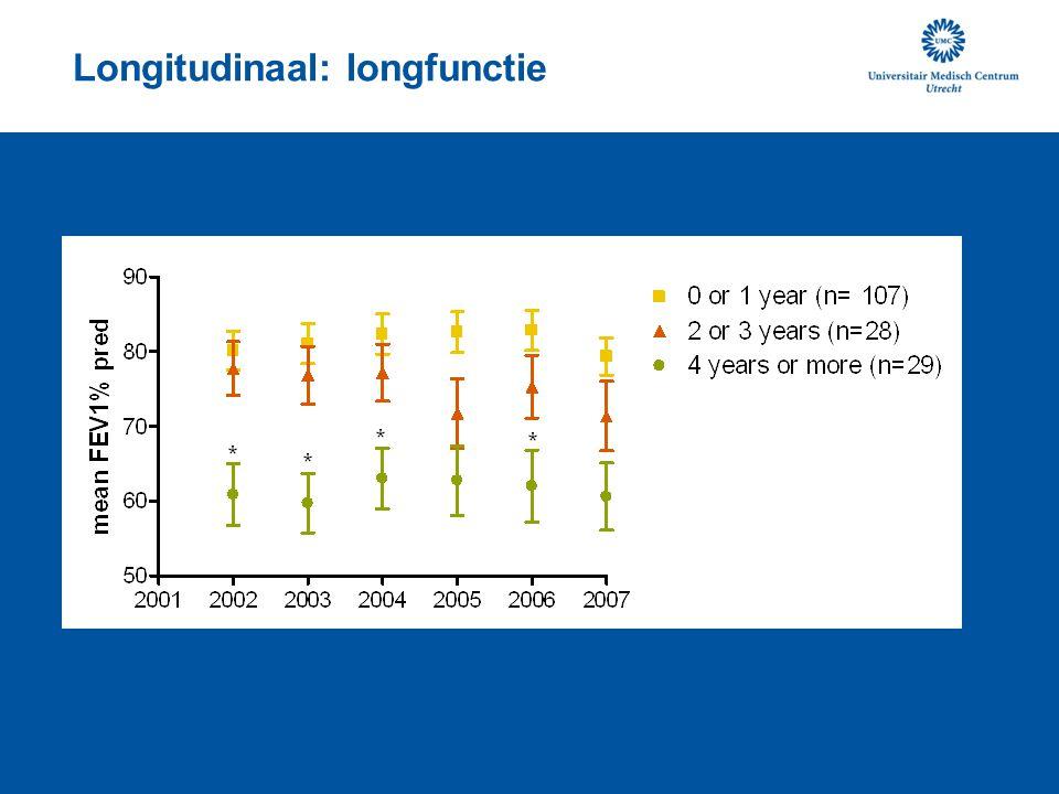 Longitudinaal: longfunctie