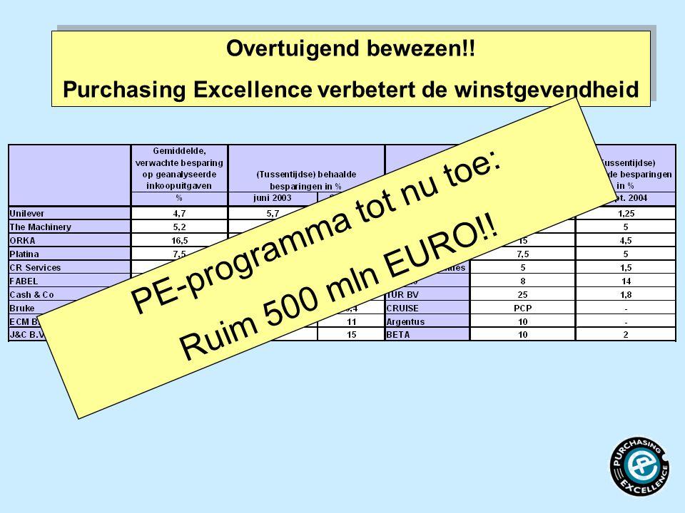 Purchasing Excellence verbetert de winstgevendheid